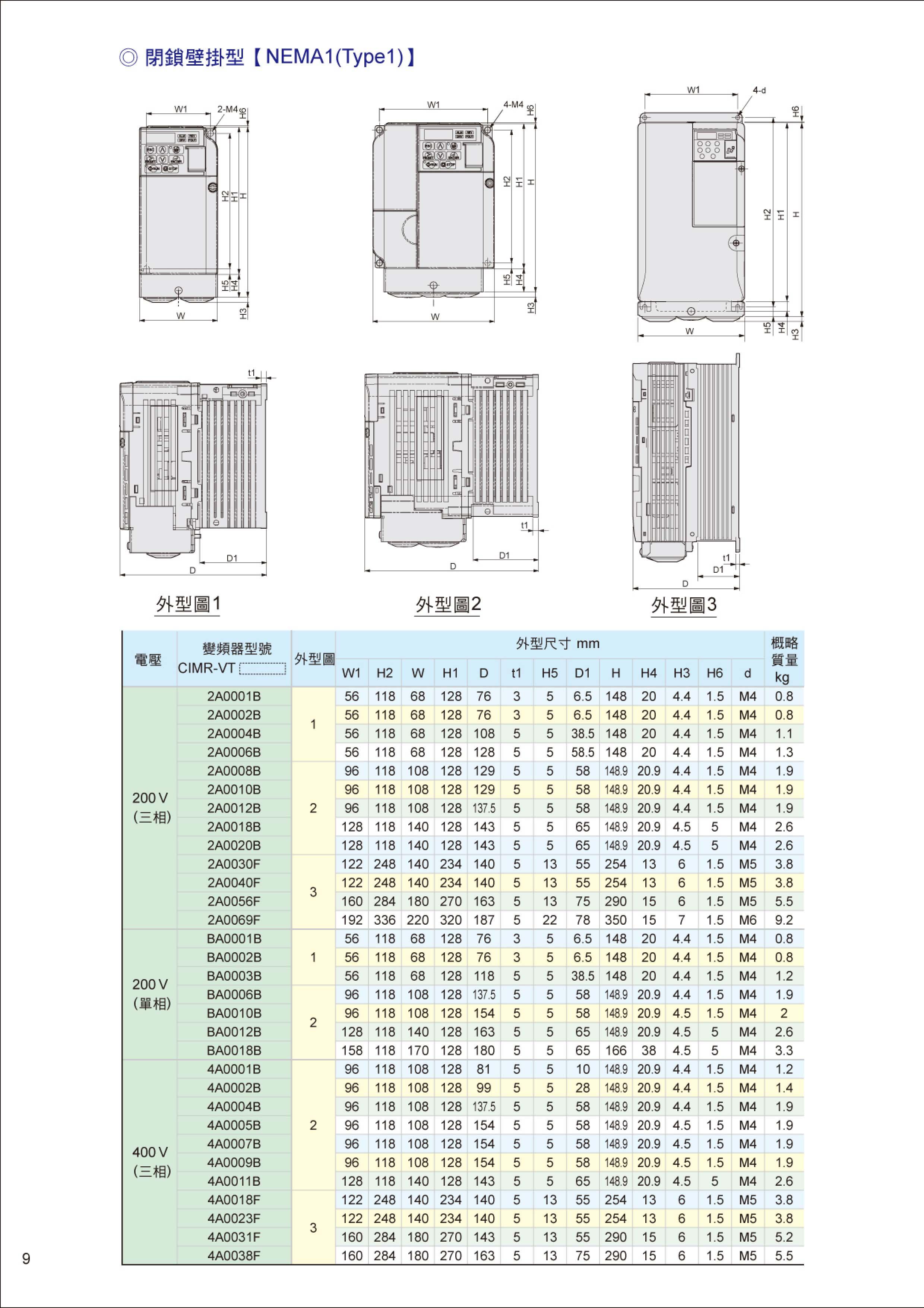 安川變頻器型錄-2012-07-10